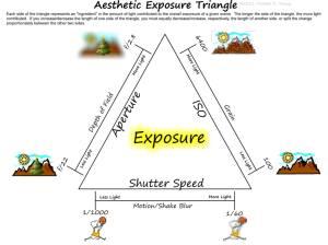 Exposure Triange
